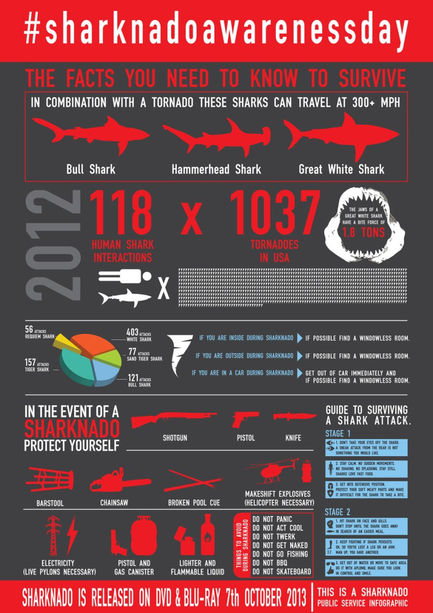 Infographic - How to Combat a Red-Grade Sharknado Threat