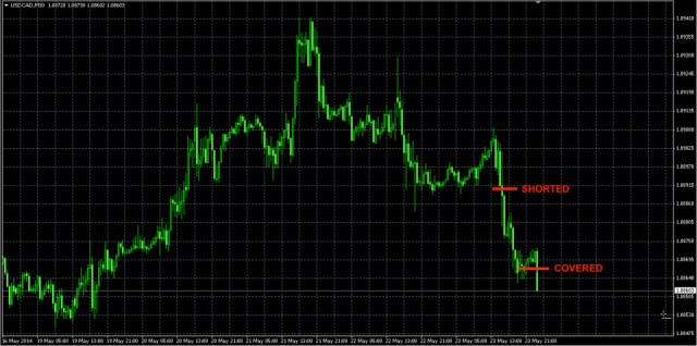 USDCAD FX trade
