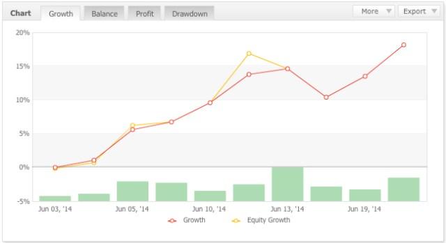 PFT Trade Results June 20