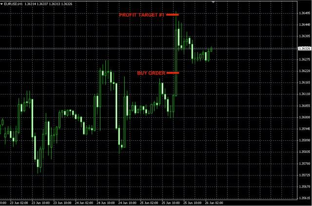 EURUSD news trade Jun25