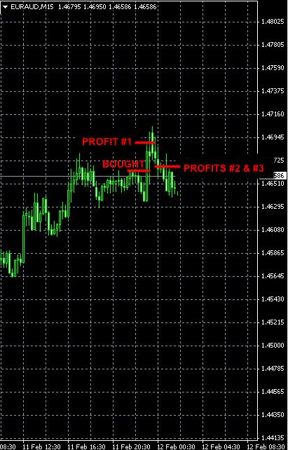 Forex signals EURAUD Feb11