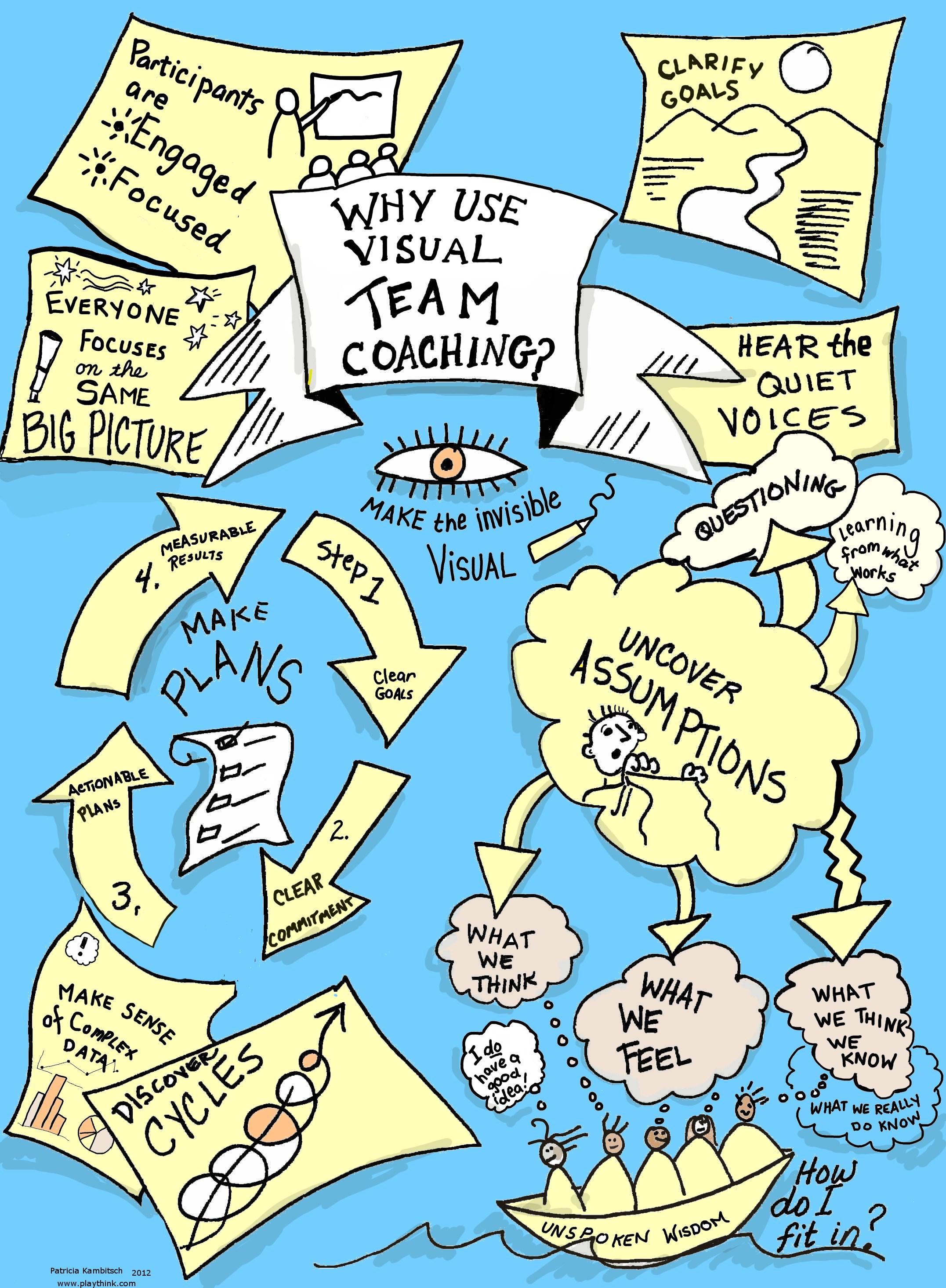 visual team coaching 2