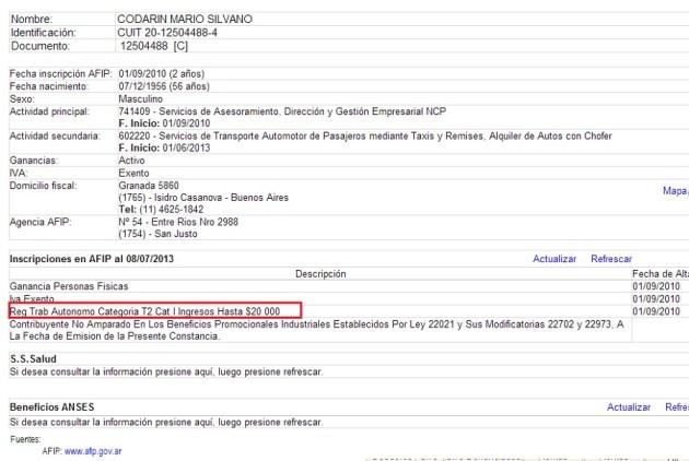 Ingresos de Codarin declarados, según AFIP