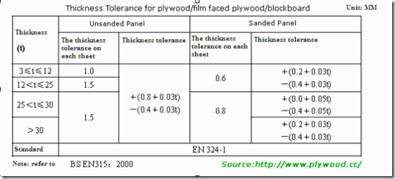 The thickness tolerance standard- according to BS EN315:2000