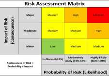 PMI Risk Management Professional (PMI-RMP) Practice Tests