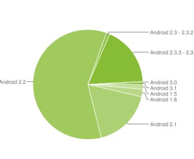 Juni – Fragmentierung beim Android OS – Gingerbread nimmt endlich zu