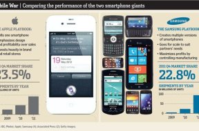 Samsung vs. Apple Infografik