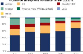 Smartphone Markt Weltweit und Deutschland – Aufteilung