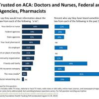How well do doctors know the ACA?