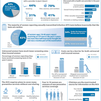Preventive Services for Women and the Affordable Care Act [Infographic]