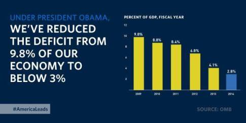 Deficit reduction under Obama