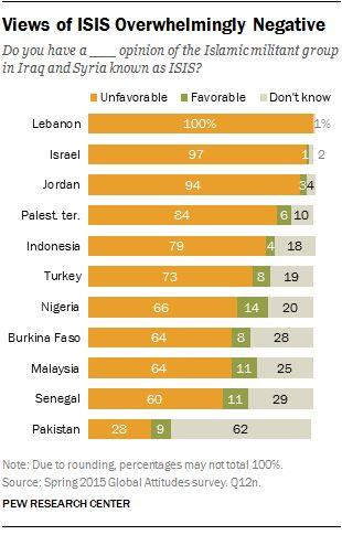pew-isis-favorability