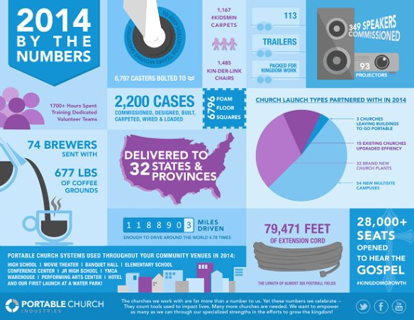 2014 By The Numbers Infographic 615px