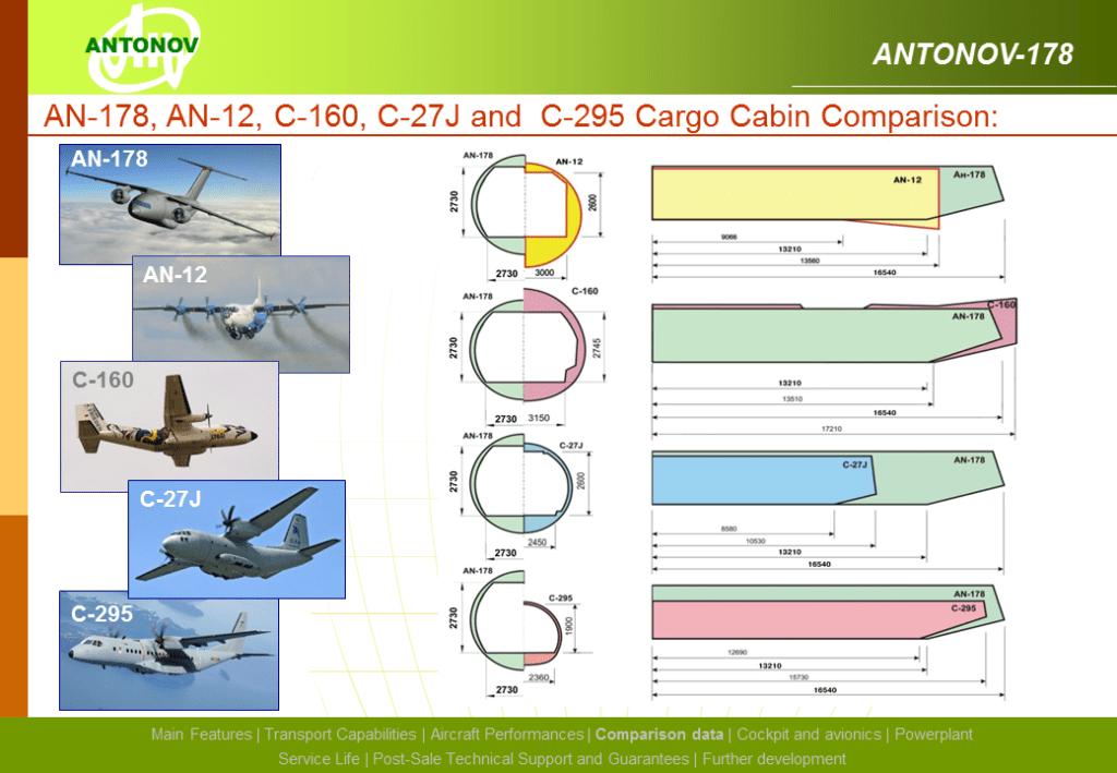 section de fuselage comparée aux ténors du marché.