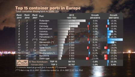 2016-Top 15 European container ports in 2015-Notteboom