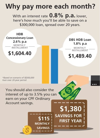 HDB loan vs. Bank Loan: Should you refinance your mortgage? | POSB Singapore