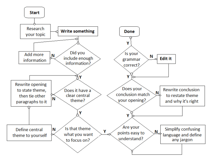 More complicated writing flow chart
