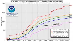 us-tornadoes-fall-2012