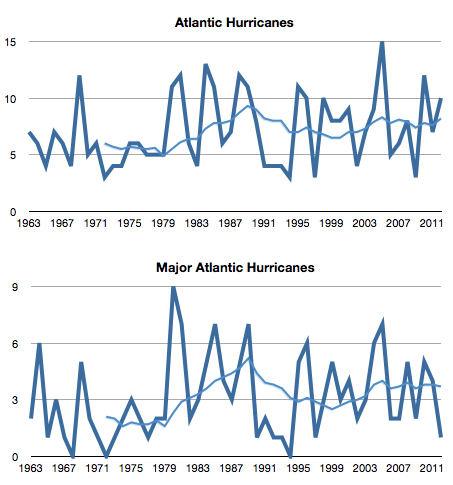 2012-atlantic-hurricanes