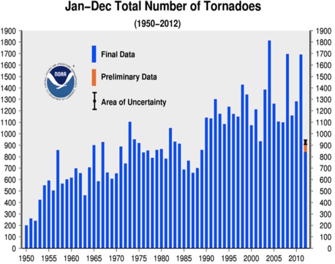 2012-annual-tornadoes