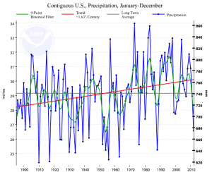 2012-us-precipitation