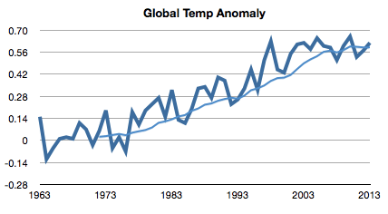 global-temp-anomaly-2013