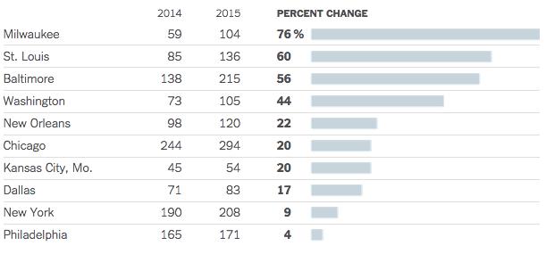 New York Times - Murder Rises 2015