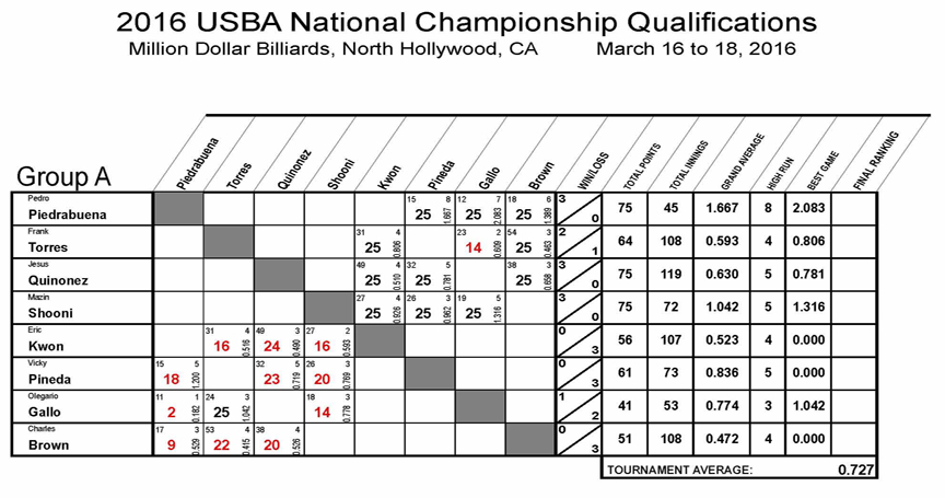 2016_Nationals_Qualifications_8_REV01-Group-A1