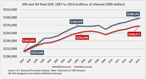 MN-vs-WI-GDP