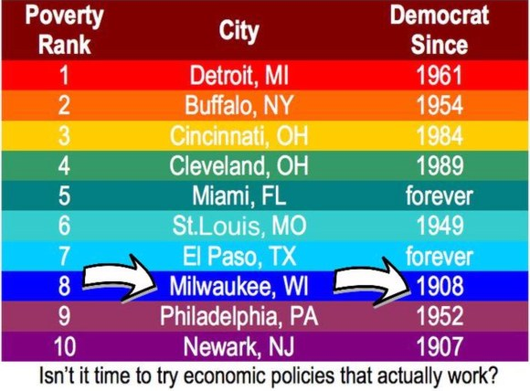 Democrat Cities copy