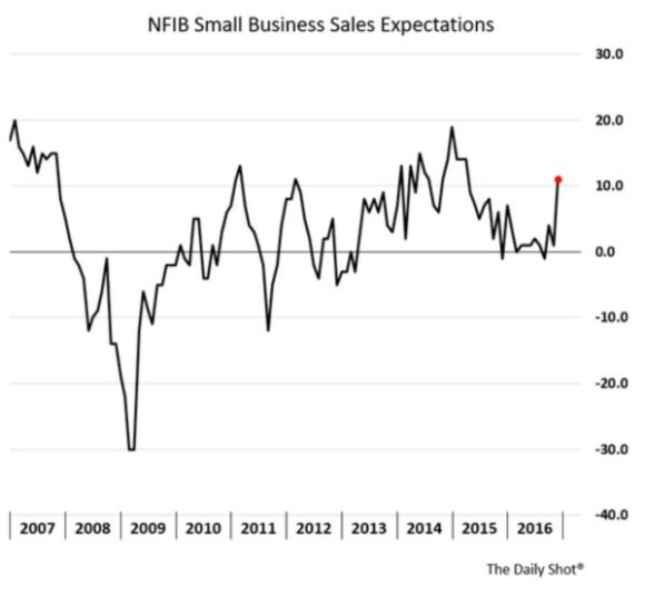 sales-expects