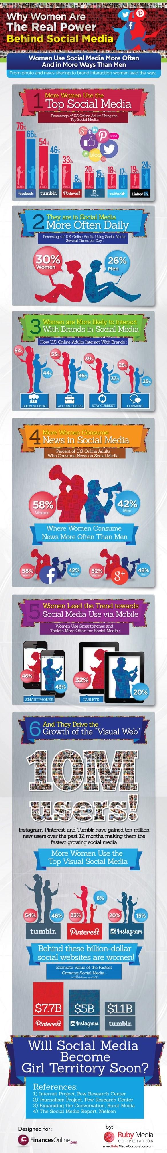 Women On Social Media