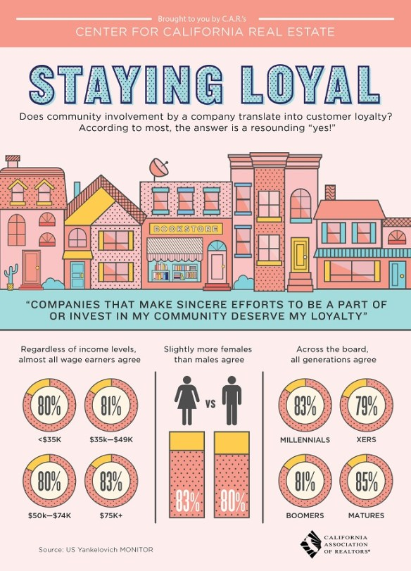 Community Loyalty in Real Estate Infographic