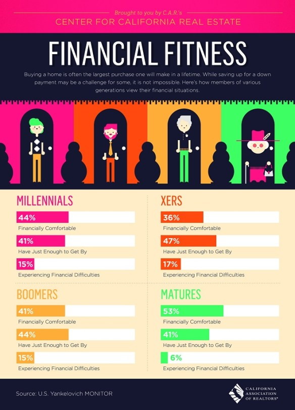 Real Estate Financial Fitness Infographic