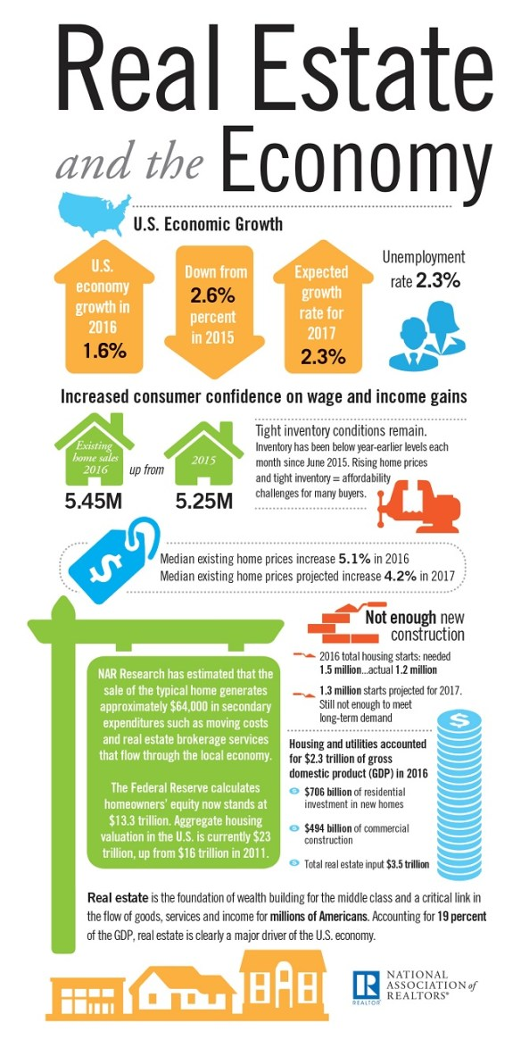 Real Estate and The Economy Infographic