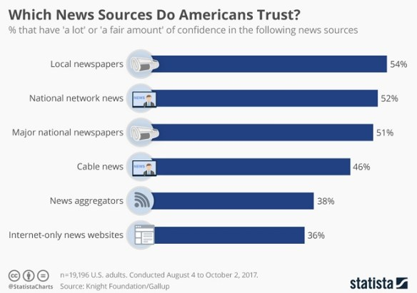 News Infographic