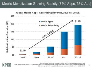 mobile app revenue exceeds ad revenue