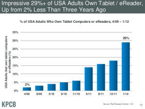 tablet holiday growth
