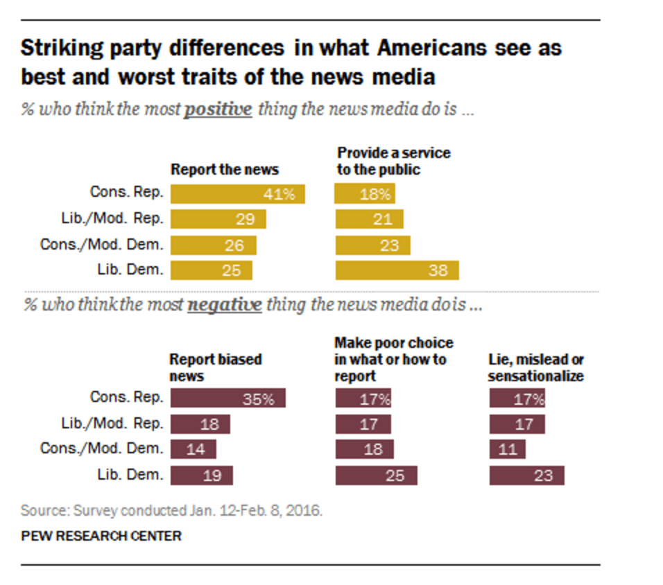 Screen shot, Pew Research Center