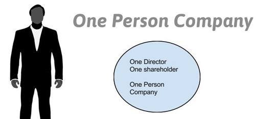 OPC Company (One Person Company) Registration in India