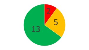 Pie chart showing the percentage of projects that are Red, Amber and Green
