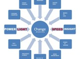 COMPONENTS OF CHANGE