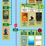 Summer Reading Flowchart: What Should You Read This Summer (Visual.ly)