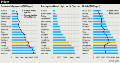 The High Cost of Building in Australia | Prime Capital