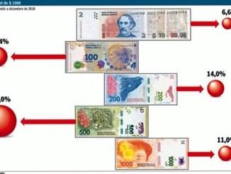 Nuevo billete de 1000 pesos