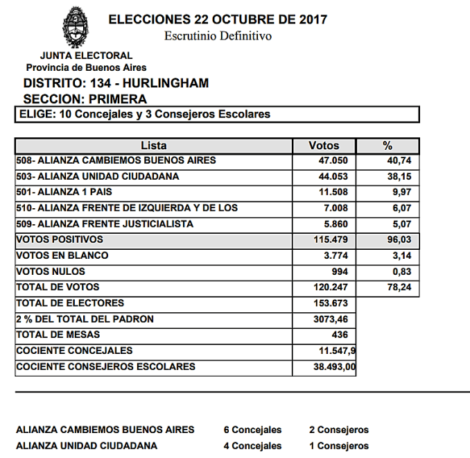 Hurlingham resultados