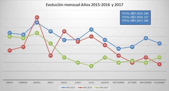 El gráfico muestra las estadísticas de los años 2015, 2016 y 2017 en forma comparativa, mes por mes.