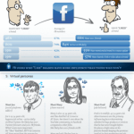 branding and social media statistics 550 150x150 What Happens Each Minute On The Internet [Infographic]