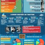 State Of Twitter – Feb 2012 [Infographic]