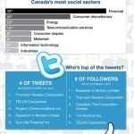 SP tsx60 infographic 150x150 Edelman Canada & Hill+Knowlton Strategies Canada Named The 100 Best Workplaces in Canada 2012